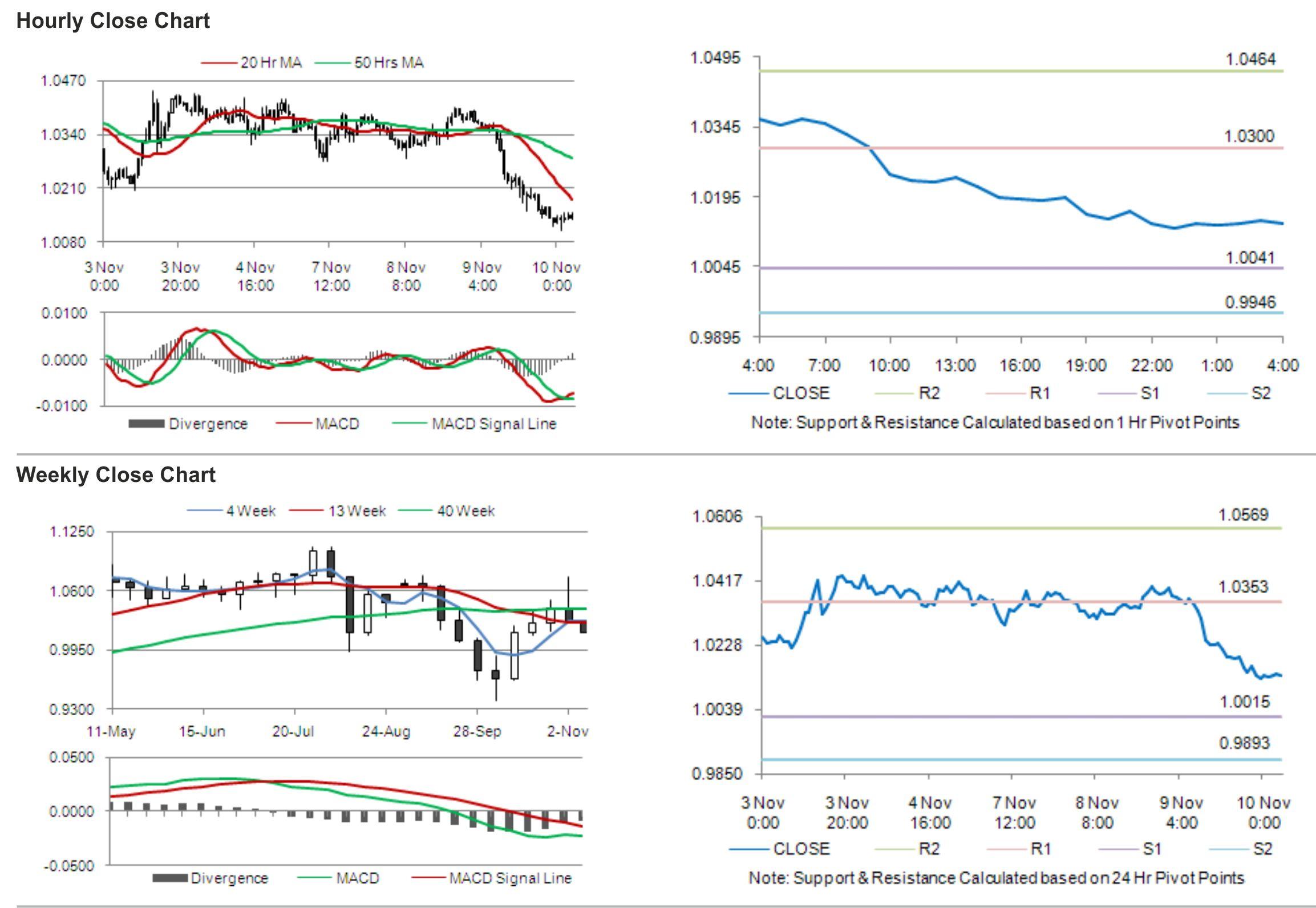 Talking Points – AUD/USD, AUD/JPY, EUR/AUD, RSI Divergence