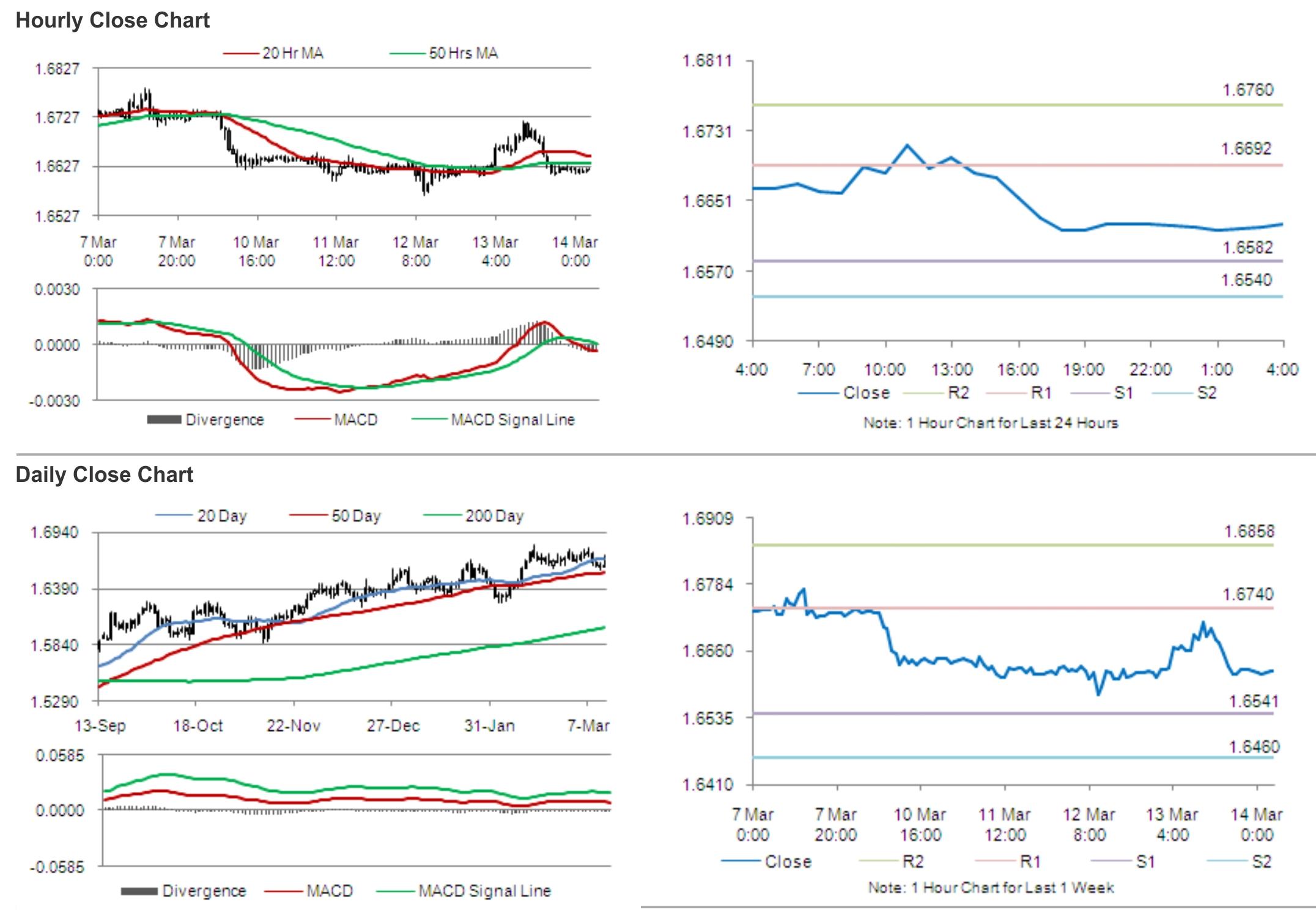 Forex eur aud forward rates