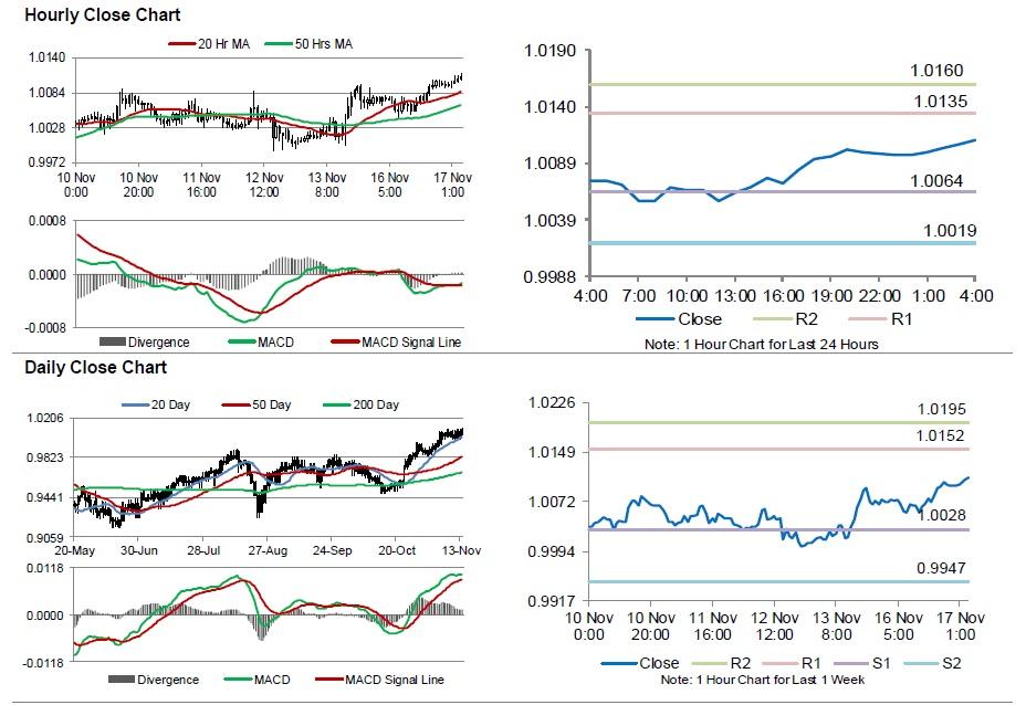 Forex losses swiss franc