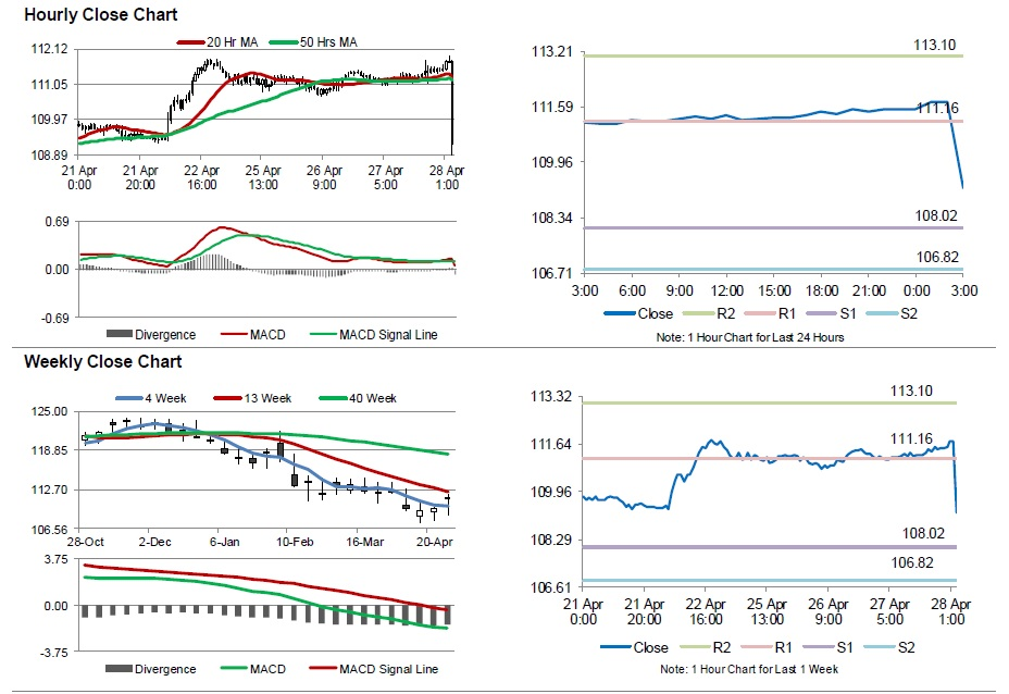 Forex interest rates news