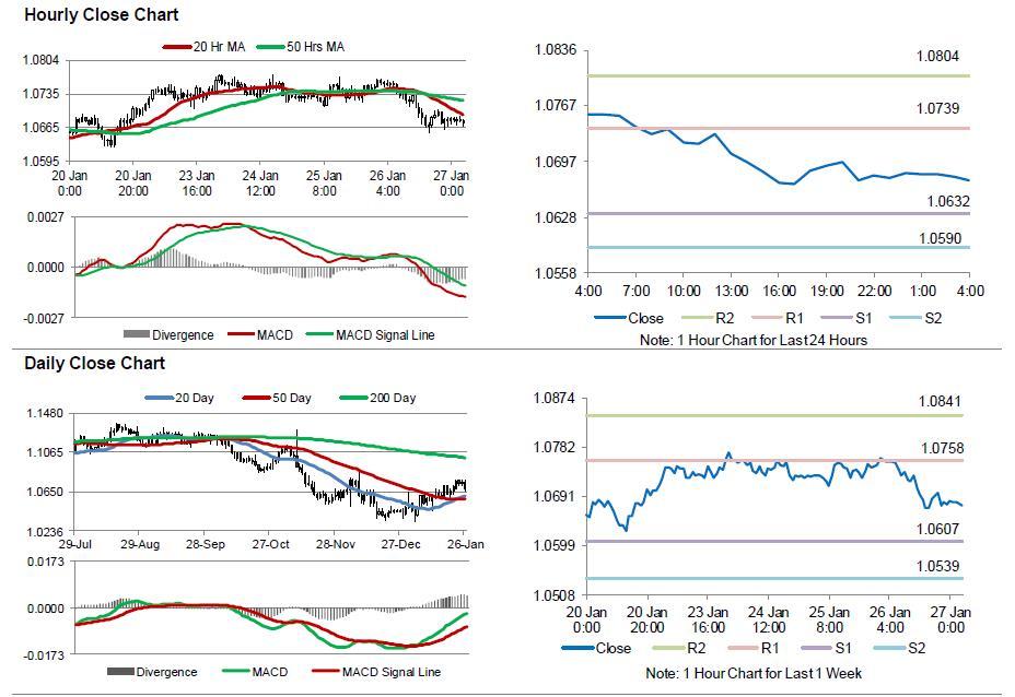 Forex consumer sentiment index