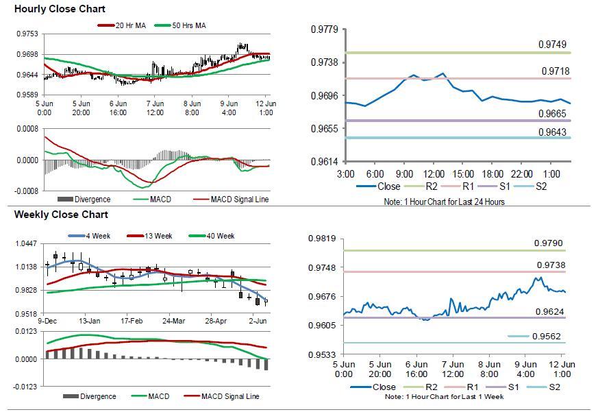 Swiss franc forex news