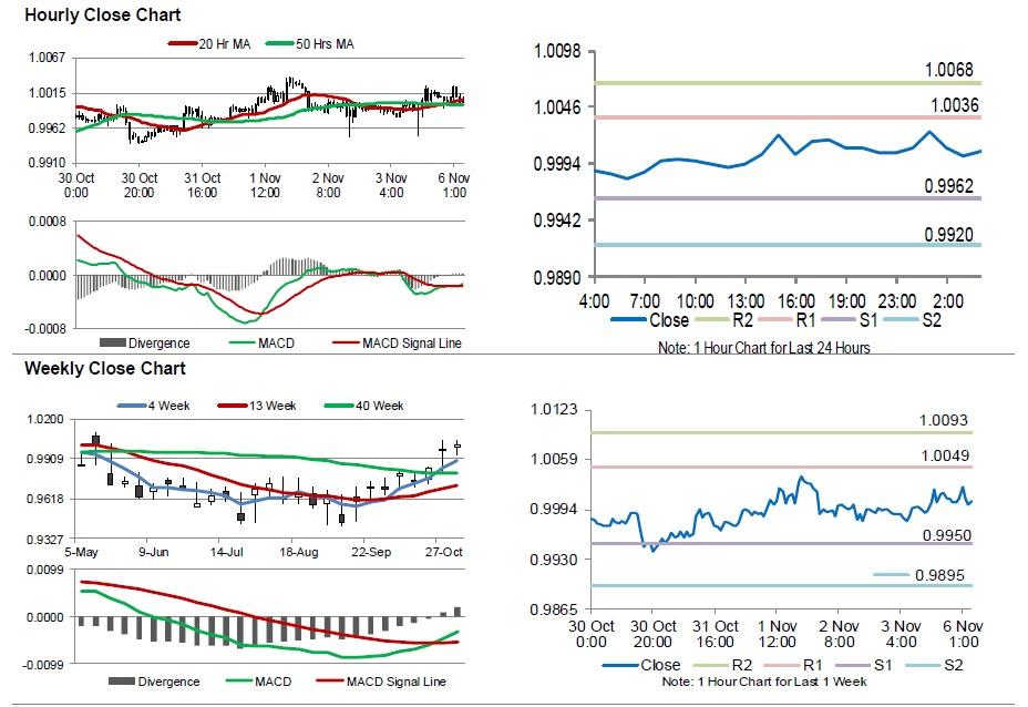 Inflation in Indonesia (Consumer Price Index)