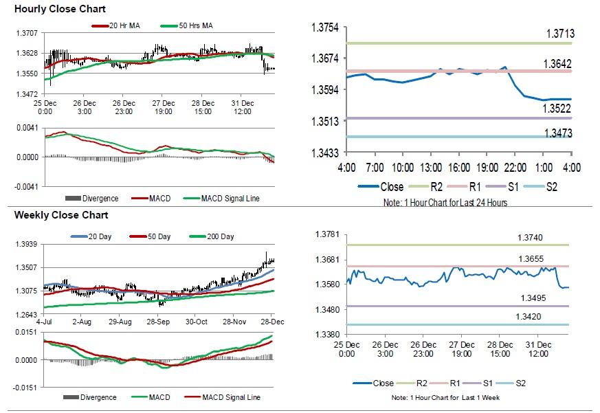 Usd Cad Canada S Rbc Manufacturing Pmi Declined In December Gci