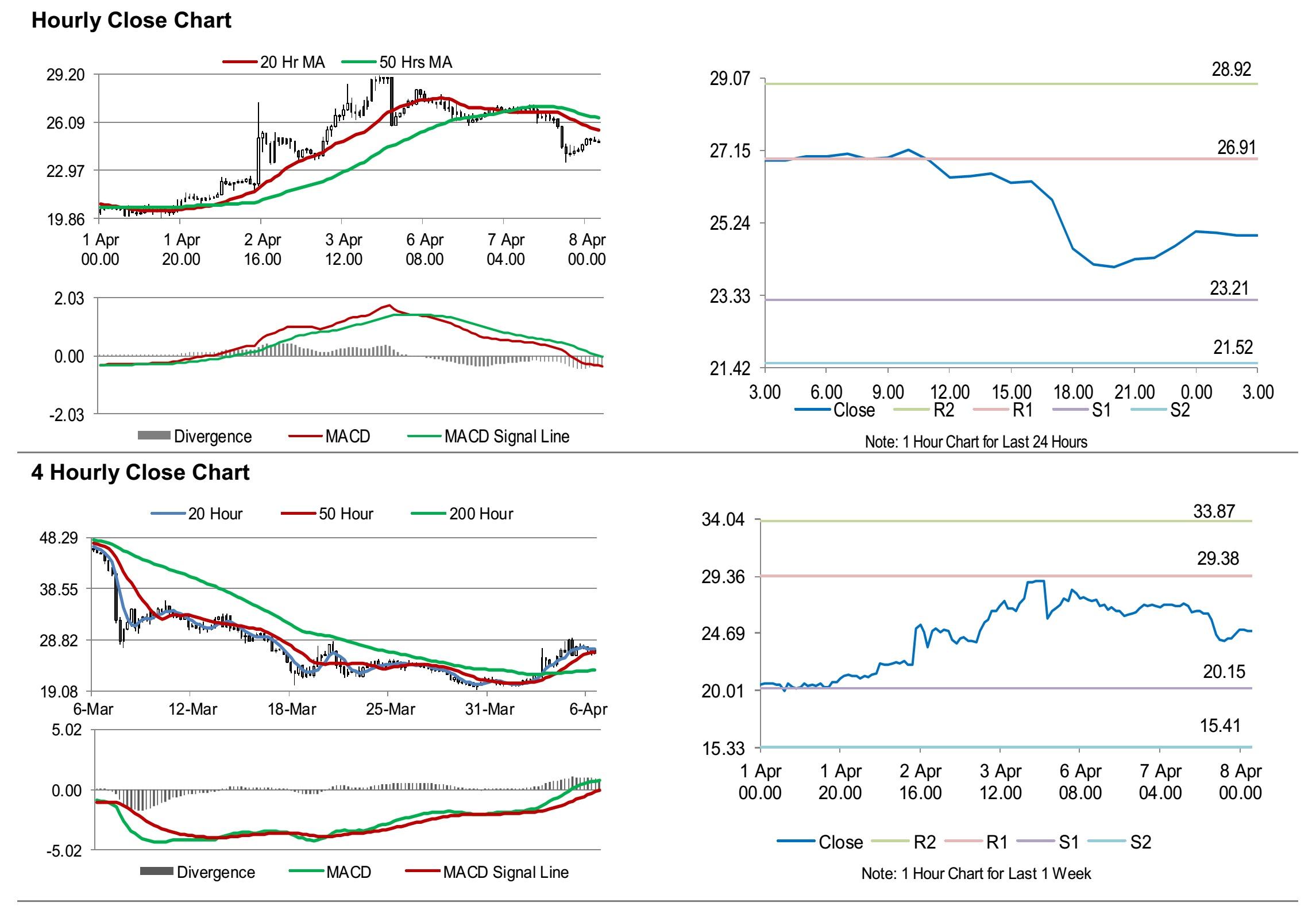 Crude Oil Oil Trading Higher Ahead Of Eia S Weekly Crude Oil